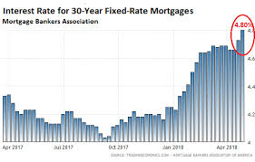 30 Year Fixed Chart 30 Year Fixed Mortgage Rates Havent Been Higher Since 2011