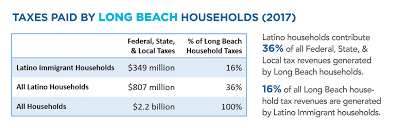 Economic Gap Exists Between Long Beach Latinos And Other