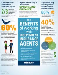 infographic ilrating how working with independent insurance agents can help ensure you get the best combination