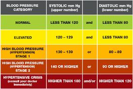 High Blood Pressure American Heart Association