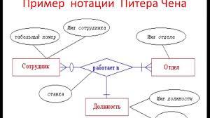 Курсовая Базы данных Технологии баз данных  Курсовая Базы данных Технологии баз данных