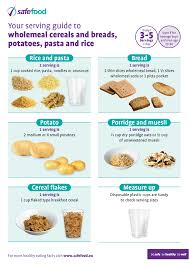Meal Portion Chart Food Serving Sizes Guides