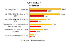 Mobile Gpu Chart 3dmark Notebook Gpu Performance Review Hardwarezone Com My