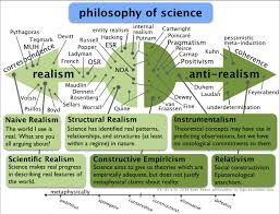 positions in the philosophy of science chris blattman positions in the philosophy of science