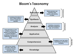14 Blooms Taxonomy Posters For Teachers