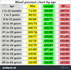 Bp Chart Per Age Blood Pressure Chart By Age Stock Vector Royalty Free