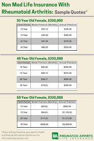 No Exam Life Insurance For Rheumatoid Arthritis Rheumatoid Best Life Insurance Quotes No Exam