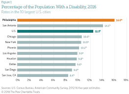 Disability Rate In Philadelphia Is Highest Of Largest U S