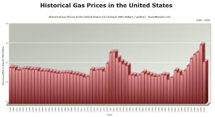 Gas Prices Per Year Chart Historical Gas Prices In The United States Chart 1949