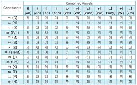 Hangul Alphabet Chart Korean Hangul Combined Vowels Guide Free Alphabet Chart