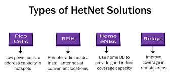 hetergeneous networks motivation types and techniques used the popular hetnet deployment solutions are shown above and all of them have a place in the scheme of things for lte deployment picocells are like normal