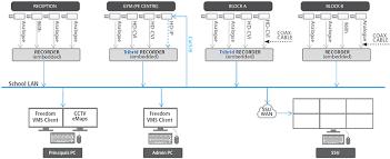 cctv camera installation diagram pdf cctv image cctv camera circuit diagram pdf cctv auto wiring diagram schematic on cctv camera installation diagram pdf