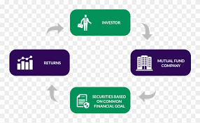 Mutual Fund Flow Chart Risks Involved With Investing In A Mutual Fund Flow Chart