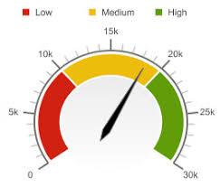 Excel Gauge Chart Template Download Excel Gauge Chart Template Xlsx Bedowntowndaytona Com