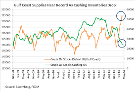 Crude Oil Looks To Inventories For Guidance Palladium Tests