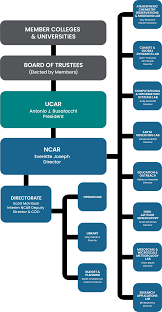 Coo Org Chart Org Chart National Center For Atmospheric Research