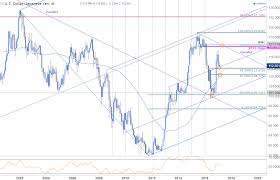 Usd Jpy Monthly Chart Usd Jpy Approaches Key Slope Of Influence
