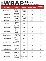 Daily Show Ratings Chart The Most And Least Liked Late Night Talk Show Hosts From