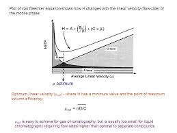 plot of van deemter equation shows how h changes with the linear velocity flow