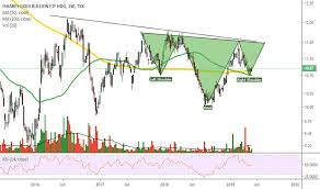 Cu Stock Chart Cgl Stock Price And Chart Tsx Cgl Tradingview