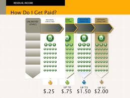 Ambit Residual Income Chart Ambit Business Presentation Texas