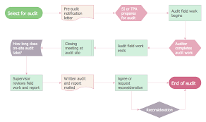 Financial Flow Chart Audit Process Flowchart Audit Flowchart Audit Flowcharts