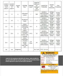 Arc Flash Clothing Rating Chart Smith Miller Associates Consulting Engineers