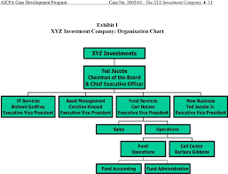 The Xyz Investment Company A Project Management Case Study