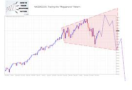 Us Stock Markets Outlook For 2019 Ninjatraderkills
