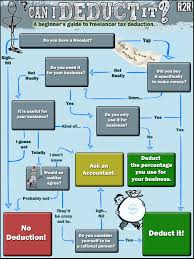What Can I Deduct Freelance Tax Deductions Flowchart