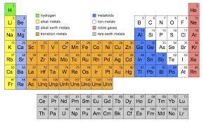Fundamentals Of Chemistry Brent Cornell