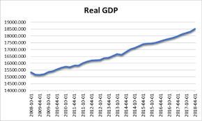 Us Economy Chart Since 2008 Headwater Investment Consulting Blog