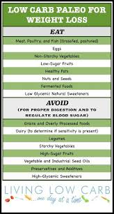 Is It Paleo Chart What Is Paleo And Why You Should Care Holistically