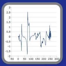 Visifire Charts In Asp Net Wpf B Log