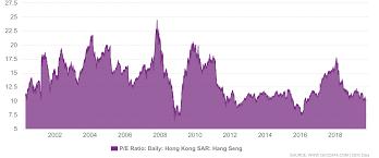 Hong Kong Sar China P E Ratio 2000 2019 Data Charts