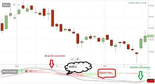 Ioc Stock Chart Stocks To Buy Ioc Pcj Bpcl Power Grid Among 71 Stocks