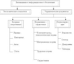 НОУ ИНТУИТ Лекция Технология баз информации Информационное  Структура внемашинного ИО АРМ