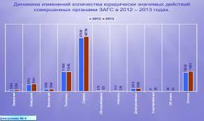 Итоги работы органов ЗАГС Липецкой области за год При государственной регистрации актов гражданского состояния органам ЗАГС приходиться взаимодействовать со многими службами но основными из них являются