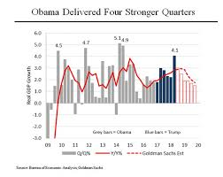 Economy Obama Vs Trump Chart 4 Charts Prove Trumps Statements About The Economy Are