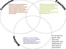 Socialism And Communism Venn Diagram Venn Diagram Of Capitalism And Communism Unique Capitalism Vs
