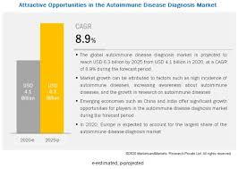 autoimmune disease diagnosis market