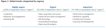 human capital trends survey top findings deloitte building global leadership is by far the most urgent fully 38 percent of all respondents rated it urgent almost 50 percent more than the percentage