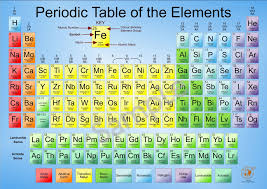 Chemistry Chart Elements Names 2020 A2 Periodic Table Poster Chemistry Periodic Table