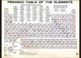 Greeting Card Size Chart Periodic Table Of The Elements Vintage Chart Science Chemistry Teacher Student School Greeting Card