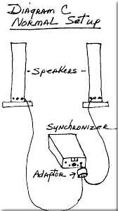 meditate plug speaker wires into adapter and then plug adapter into the synchronizer headphone jack see diagram
