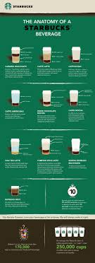 The Anatomy Of Your Favorite Starbucks Drink In 2019