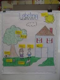 Kinder Anchor Charts 9 Must Make Anchor Charts For Writing Mrs Richardsons Class