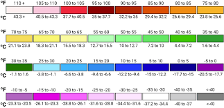 Weather Color Chart Bloomsky Temp Color Chart The Weatherlution