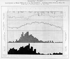 Amazon Com Epidemics Chart 1872 Nchart Illustrating The