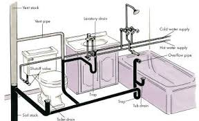 basement bathroom plumbing. How To Stop A Squeak-y Pipe Behind Wall, Water Leaks, And Other Plumbing Tips Basement Bathroom B